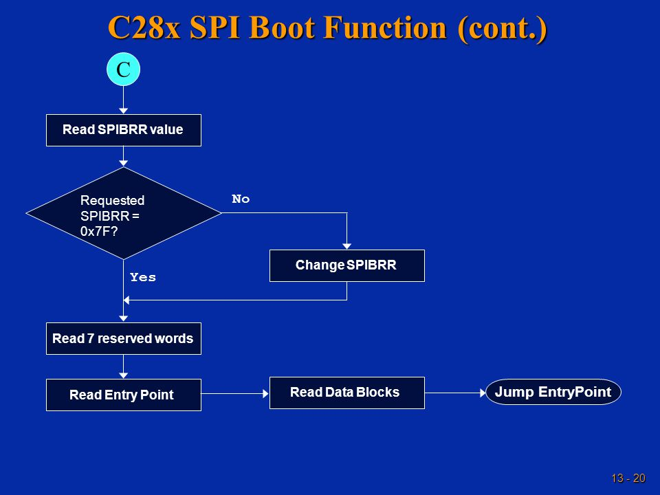 13 - 20 C28x SPI Boot Function (cont.) Read SPIBRR value Requested SPIBRR = 0x7F? Change SPIBRR Jump EntryPoint C Yes Read 7 reserved words Read Entry