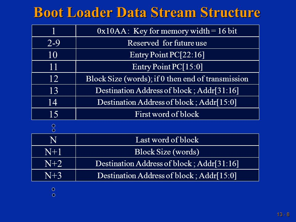 13 - 8 Boot Loader Data Stream Structure 1 0x10AA : Key for memory width = 16 bit 2-9 Reserved for future use 10 Entry Point PC[22:16] 11 Entry Point PC[15:0] 12 Block Size (words); if 0 then end of transmission 13 Destination Address of block ; Addr[31:16] 14 Destination Address of block ; Addr[15:0] 15 First word of block N Last word of block N+1 Block Size (words) N+2 Destination Address of block ; Addr[31:16] N+3 Destination Address of block ; Addr[15:0]