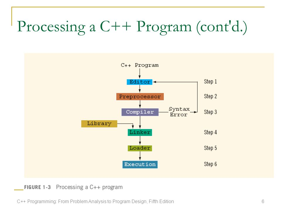 Processing a C++ Program (cont'd.) C++ Programming: From Problem Analysis to Program Design, Fifth Edition6