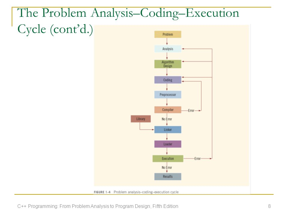The Problem Analysis–Coding–Execution Cycle (cont'd.) C++ Programming: From Problem Analysis to Program Design, Fifth Edition8