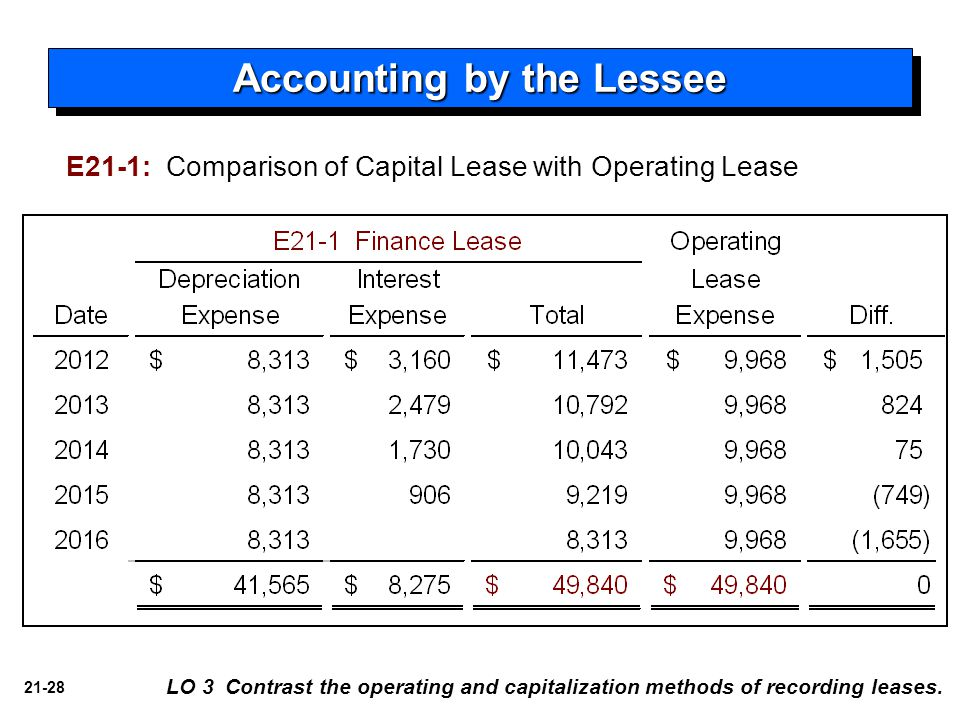 21-28 LO 3 Contrast the operating and capitalization methods of recording leases. Accounting by the Lessee E21-1: Comparison of Capital Lease with Ope