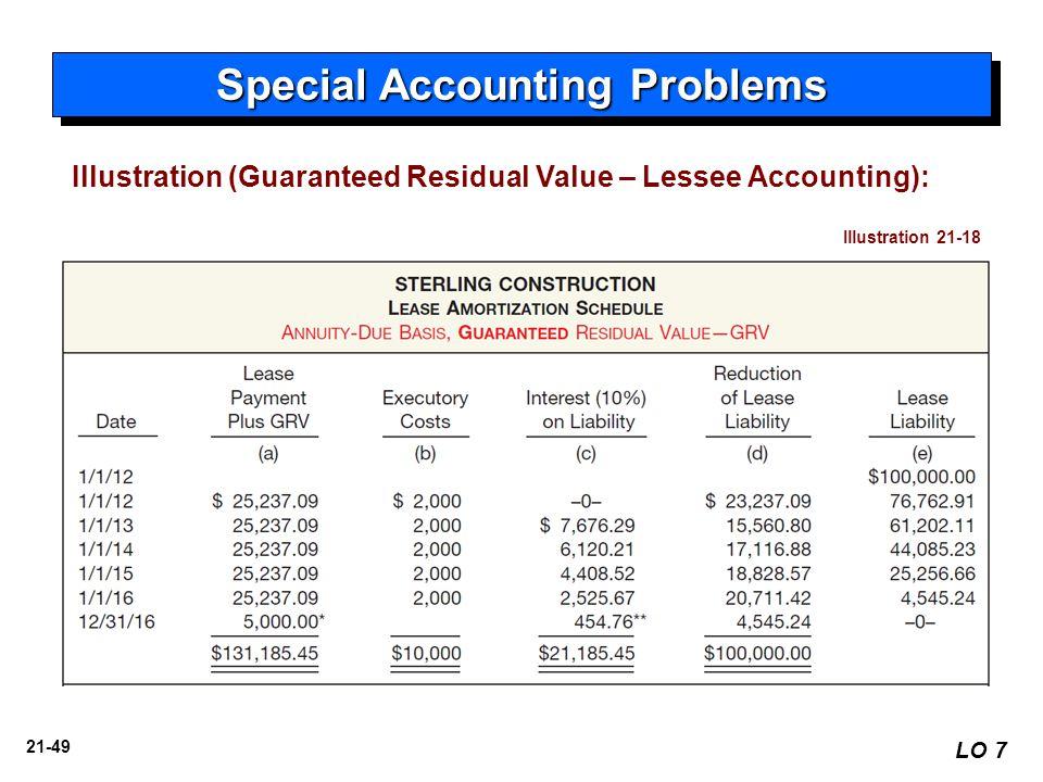 21-49 Illustration (Guaranteed Residual Value – Lessee Accounting): Illustration 21-18 Special Accounting Problems LO 7