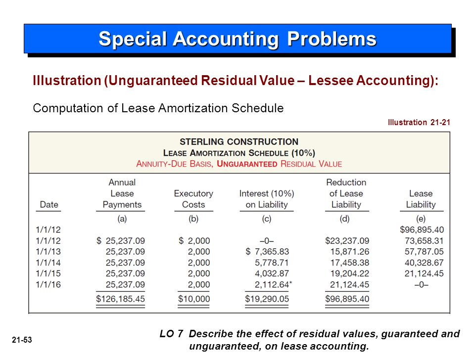 21-53 Computation of Lease Amortization Schedule Illustration 21-21 Special Accounting Problems LO 7 Describe the effect of residual values, guarantee