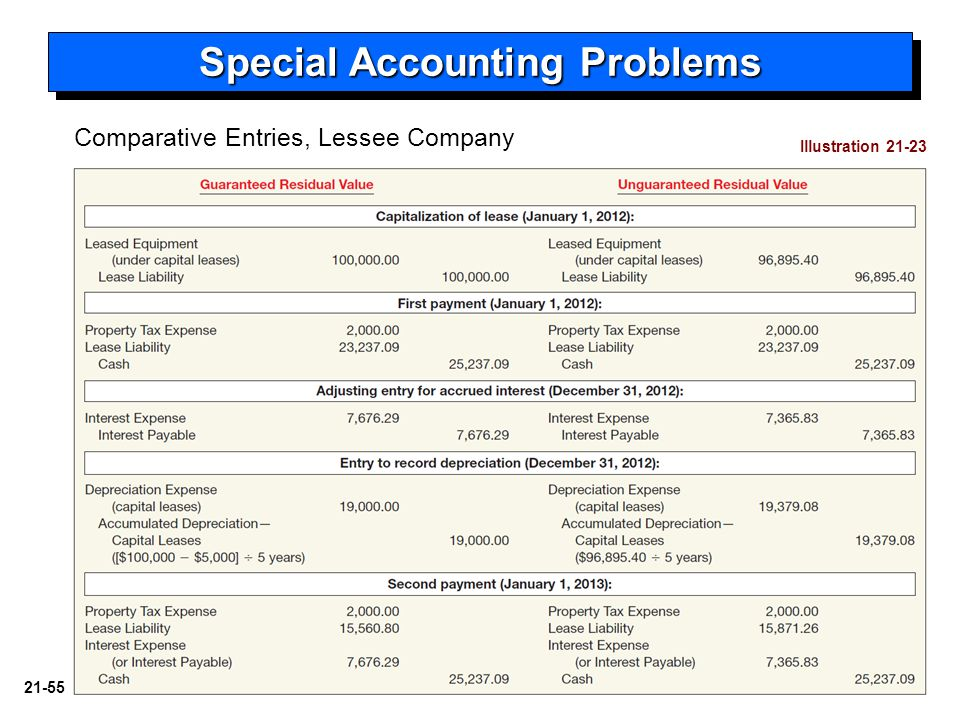21-55 Special Accounting Problems Illustration 21-23 Comparative Entries, Lessee Company