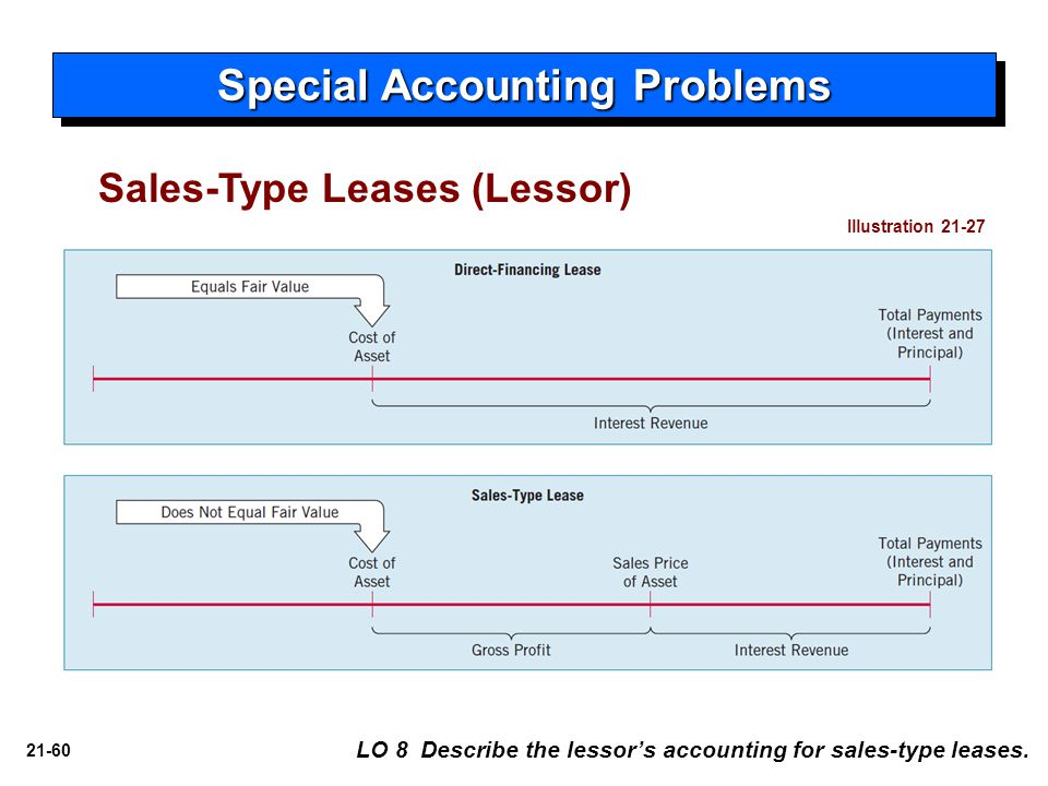 21-60 Sales-Type Leases (Lessor) Special Accounting Problems LO 8 Describe the lessor's accounting for sales-type leases. Illustration 21-27