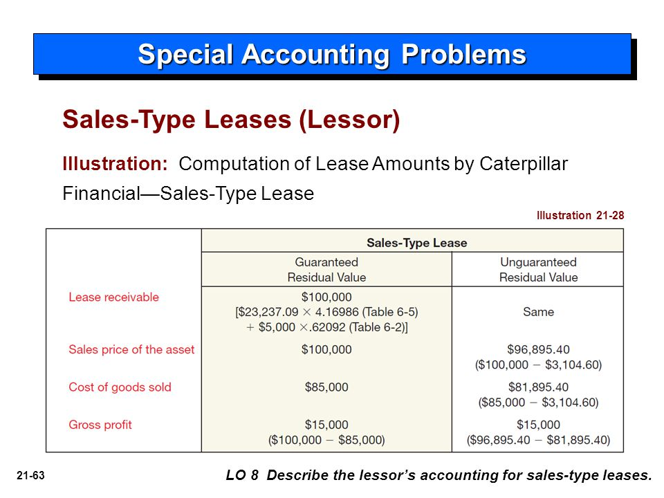 21-63 Special Accounting Problems LO 8 Describe the lessor's accounting for sales-type leases. Illustration: Computation of Lease Amounts by Caterpill