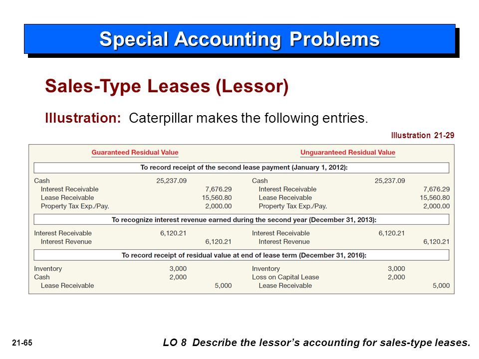 21-65 Special Accounting Problems LO 8 Describe the lessor's accounting for sales-type leases. Illustration: Caterpillar makes the following entries.