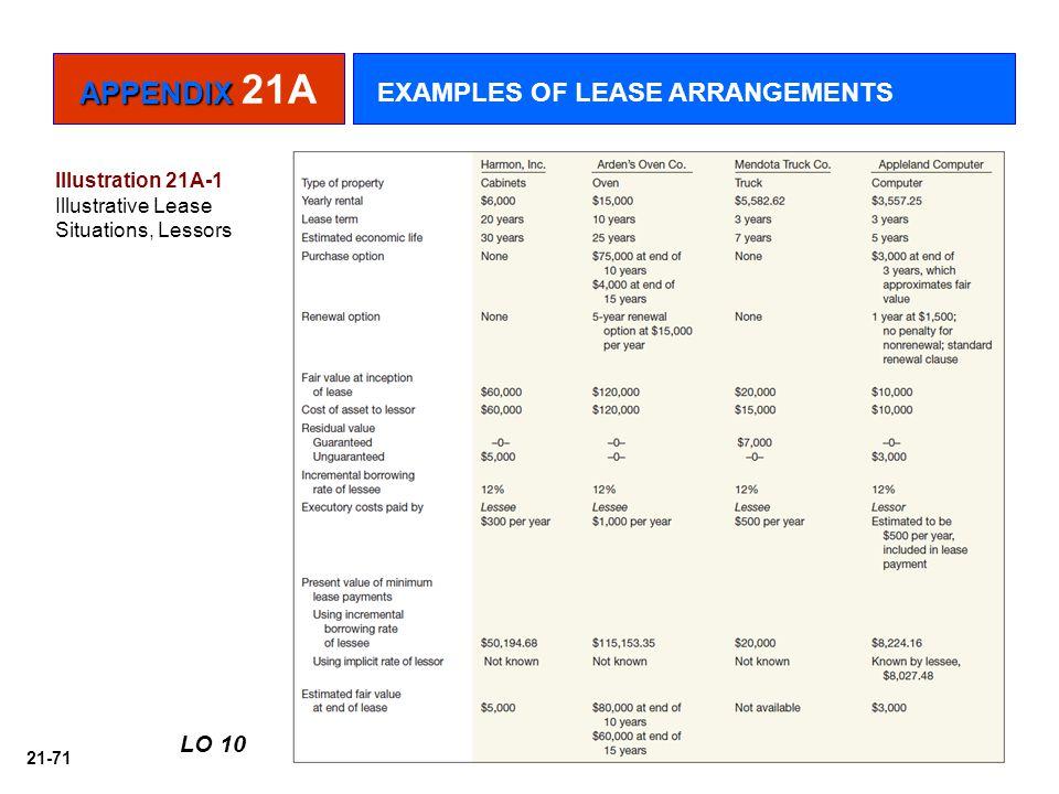 21-71 LO 10 Illustration 21A-1 Illustrative Lease Situations, Lessors APPENDIX APPENDIX 21A EXAMPLES OF LEASE ARRANGEMENTS