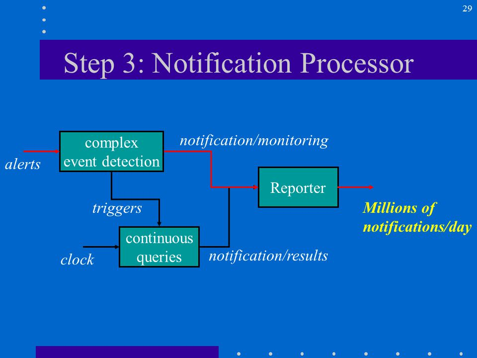 29 triggers notification/monitoring Step 3: Notification Processor Reporter continuous queries complex event detection clock notification/results Millions of notifications/day alerts