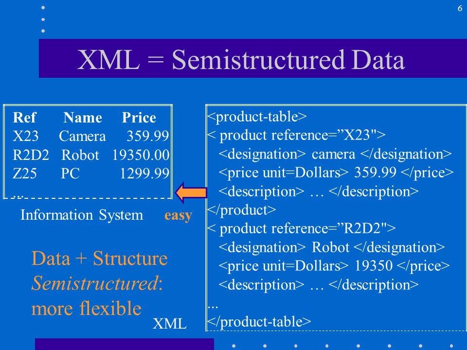 6 XML = Semistructured Data Ref Name Price X23 Camera 359.99 R2D2 Robot 19350.00 Z25 PC 1299.99...
