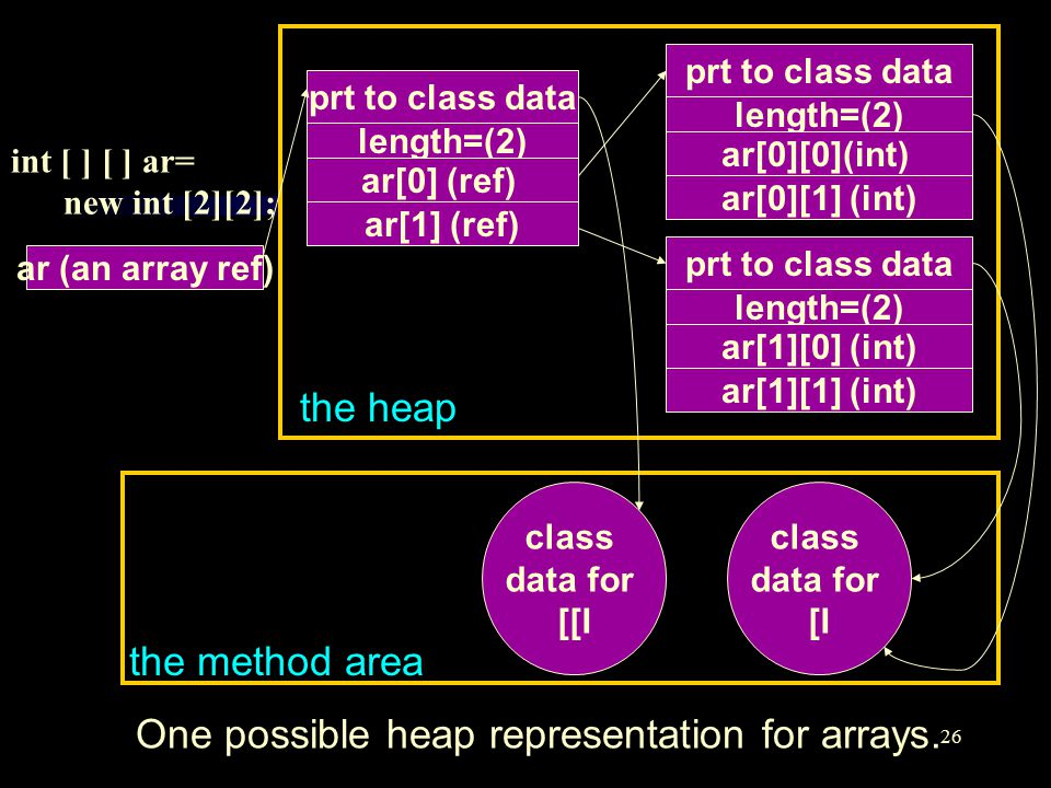 26 prt to class data length=(2) ar[0] (ref) ar[1] (ref) the heap prt to class data length=(2) ar[0][0](int) ar[0][1] (int) prt to class data length=(2) ar[1][0] (int) ar[1][1] (int) class data for [[I class data for [I the method area ar (an array ref) int [ ] [ ] ar= new int [2][2]; One possible heap representation for arrays.