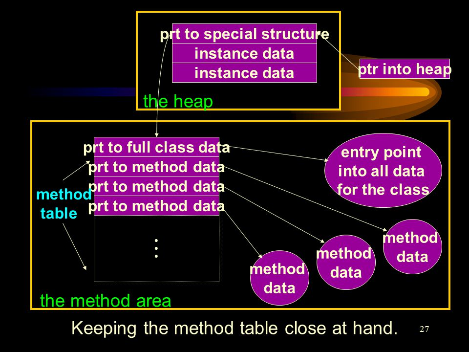 27 prt to full class data prt to method data ●●●●●● entry point into all data for the class method data method data method data prt to special structure instance data the heap ptr into heap method table the method area Keeping the method table close at hand.