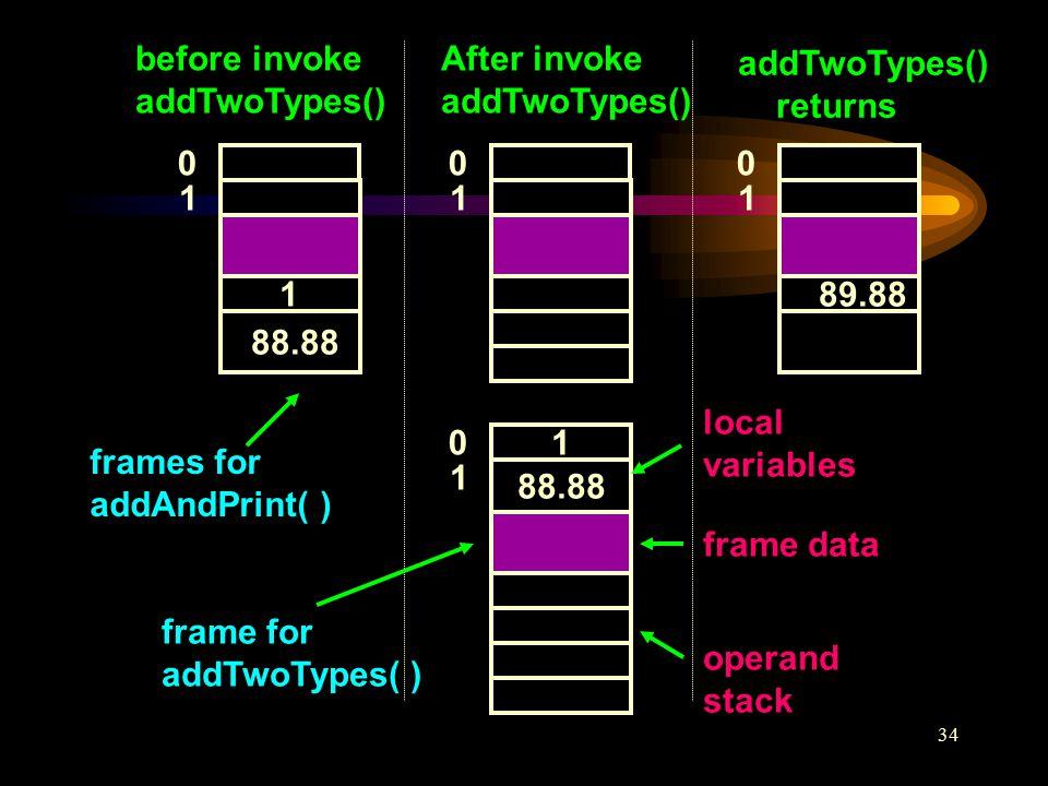 34 1 88.88 0 1 0 1 1 0 1 89.88 0 1 before invoke addTwoTypes() After invoke addTwoTypes() returns frames for addAndPrint( ) frame for addTwoTypes( ) local variables frame data operand stack