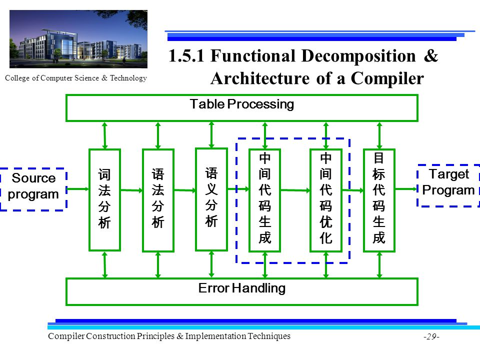 College of Computer Science & Technology Compiler Construction Principles & Implementation Techniques -29- 1.5.1 Functional Decomposition & Architecture of a Compiler Table Processing Error Handling 目标代码生成目标代码生成 中间代码优化中间代码优化 中间代码生成中间代码生成 语义分析语义分析 语法分析语法分析 词法分析词法分析 Target Program Source program