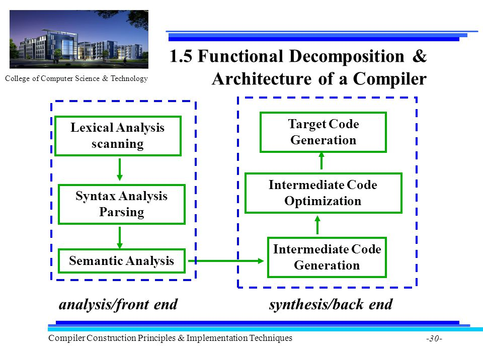 College of Computer Science & Technology Compiler Construction Principles & Implementation Techniques -30- 1.5 Functional Decomposition & Architecture