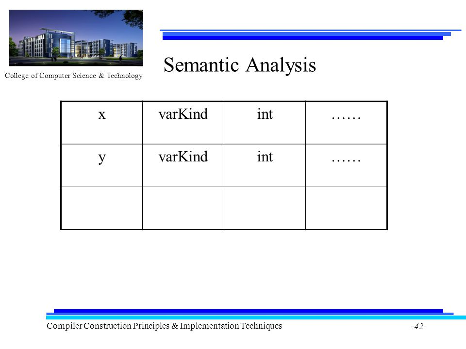 College of Computer Science & Technology Compiler Construction Principles & Implementation Techniques -42- Semantic Analysis xvarKindint…… yvarKindint