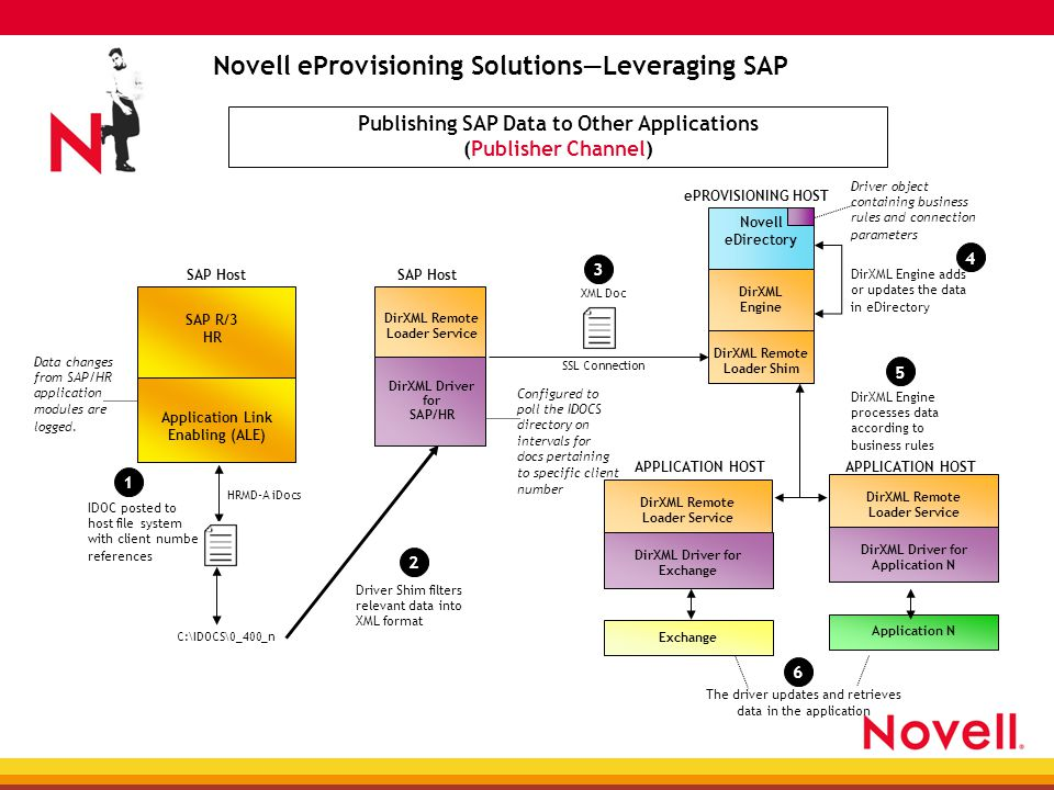 DirXML Remote Loader Service DirXML Driver for Application N Novell eProvisioning Solutions—Leveraging SAP Publishing SAP Data to Other Applications (