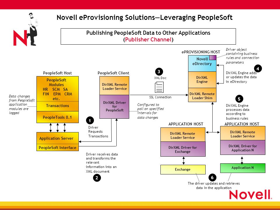 DirXML Remote Loader Service DirXML Driver for Application N Novell eProvisioning Solutions—Leveraging PeopleSoft Publishing PeopleSoft Data to Other