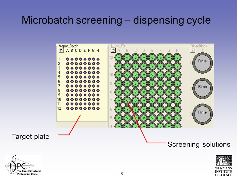Microbatch screening – dispensing cycle Screening solutions Target plate -8-