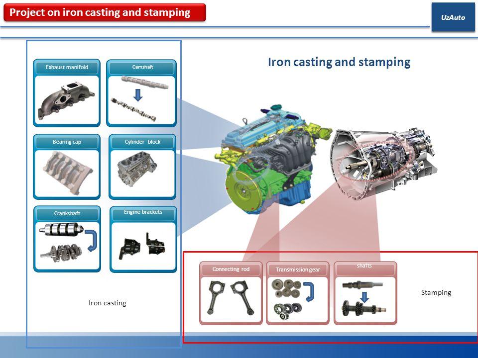 Iron casting and stamping Crankshaft Engine brackets Exhaust manifold Cylinder block Iron casting Bearing cap Camshaft Stamping Connecting rod shafts