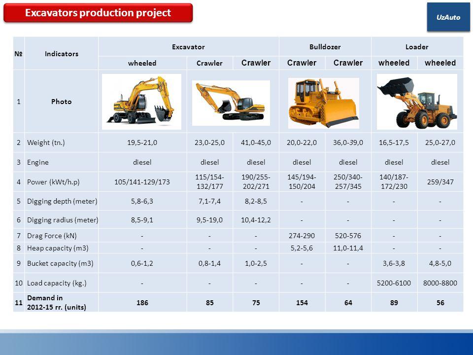 UzAuto №Indicators ExcavatorBulldozerLoader wheeledCrawler wheeled 1Photo 2 Weight (tn.)19,5-21,023,0-25,041,0-45,020,0-22,036,0-39,016,5-17,525,0-27,