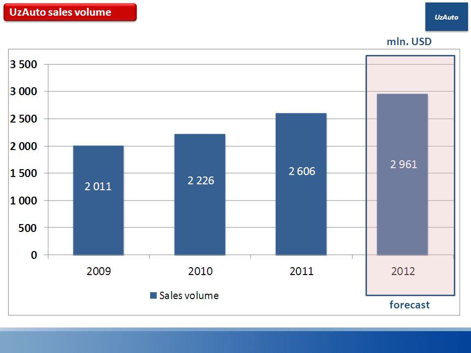 UzAuto mln. USD forecast UzAuto sales volume