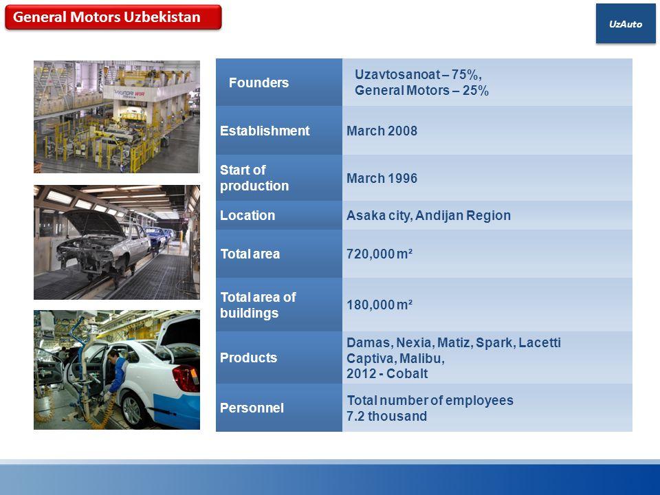 UzAuto Founders Uzavtosanoat – 75%, General Motors – 25% EstablishmentMarch 2008 Start of production March 1996 LocationAsaka city, Andijan Region Tot