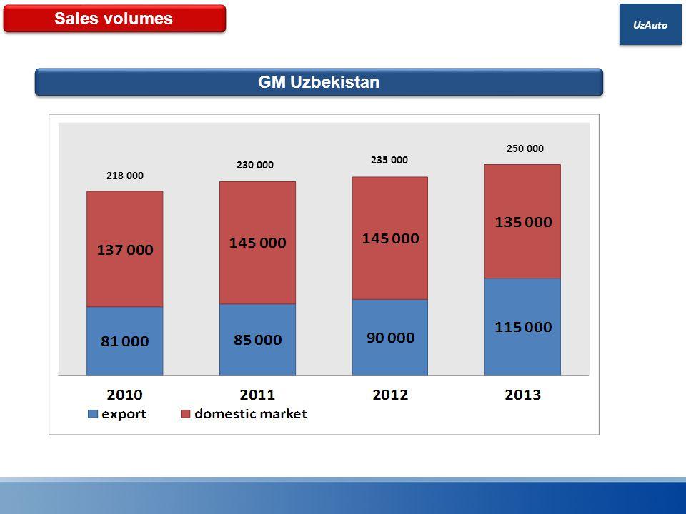 UzAuto Sales volumes GM Uzbekistan 218 000 230 000 235 000 250 000
