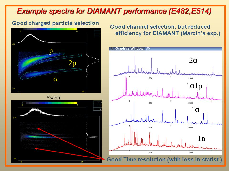 Example spectra for DIAMANT performance (E482,E514) Example spectra for DIAMANT performance (E482,E514) 1n 1α1α 1 α 1p 2 α Good channel selection, but reduced efficiency for DIAMANT (Marcin's exp.) Good Time resolution (with loss in statist.) Energy p 2p  Good charged particle selection