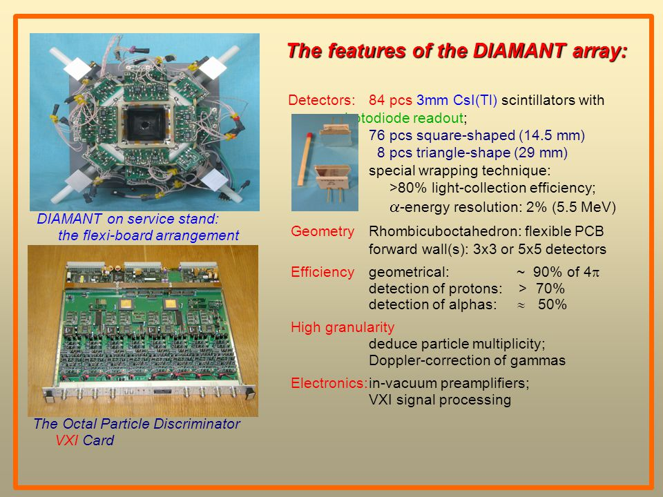 The Octal Particle Discriminator VXI Card DIAMANT on service stand: the flexi-board arrangement The features of the DIAMANT array: Detectors:84 pcs 3mm CsI(Tl) scintillators with photodiode readout; 76 pcs square-shaped (14.5 mm) 8 pcs triangle-shape (29 mm) special wrapping technique: >80% light-collection efficiency;  -energy resolution: 2% (5.5 MeV) GeometryRhombicuboctahedron: flexible PCB forward wall(s): 3x3 or 5x5 detectors Efficiencygeometrical: ~ 90% of 4  detection of protons: > 70% detection of alphas:  50% High granularity deduce particle multiplicity; Doppler-correction of gammas Electronics:in-vacuum preamplifiers; VXI signal processing