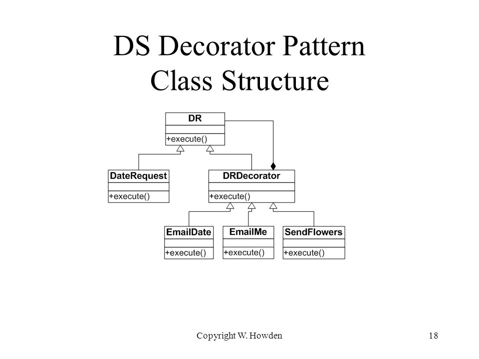 DS Decorator Pattern Class Structure Copyright W. Howden18
