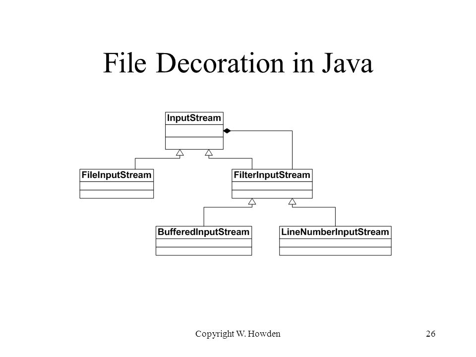 File Decoration in Java Copyright W. Howden26