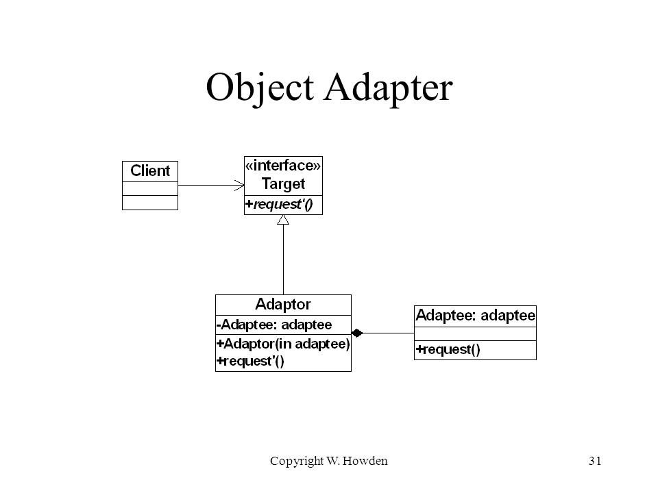 Copyright W. Howden31 Object Adapter