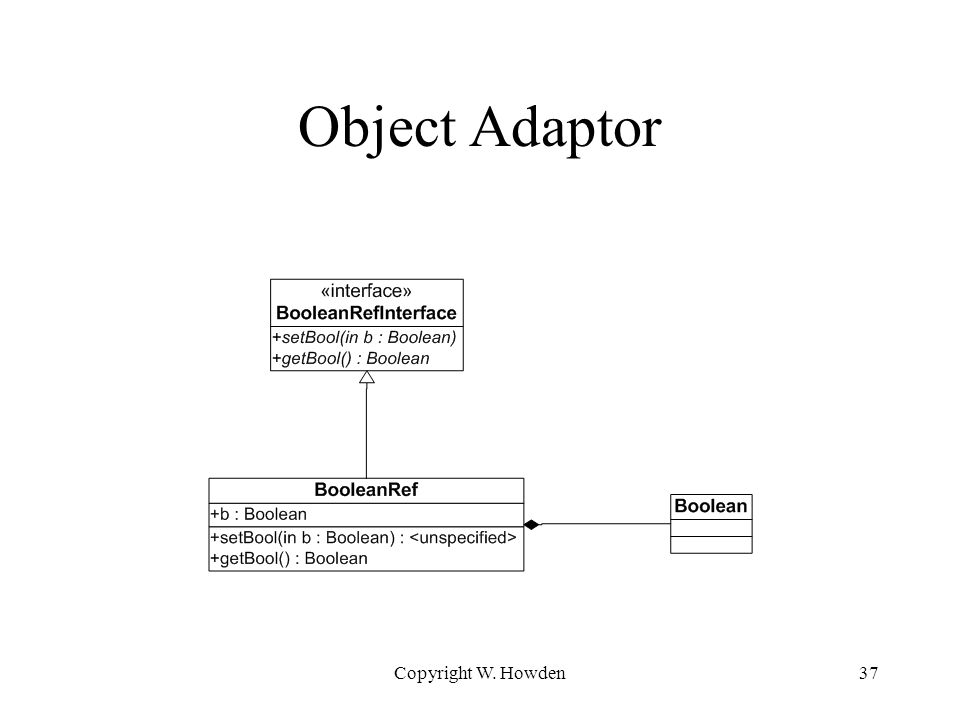 Object Adaptor Copyright W. Howden37