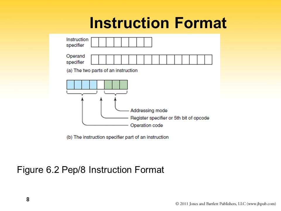 Instruction Format Figure 6.2 Pep/8 Instruction Format 8