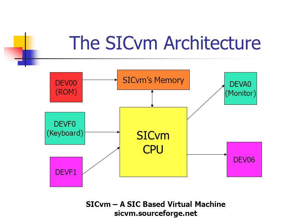 SICvm – A SIC Based Virtual Machine sicvm.sourceforge.net The SICvm Architecture SICvm CPU DEV00 (ROM) DEVF0 (Keyboard) DEVF1 DEVA0 (Monitor) DEV06 SI