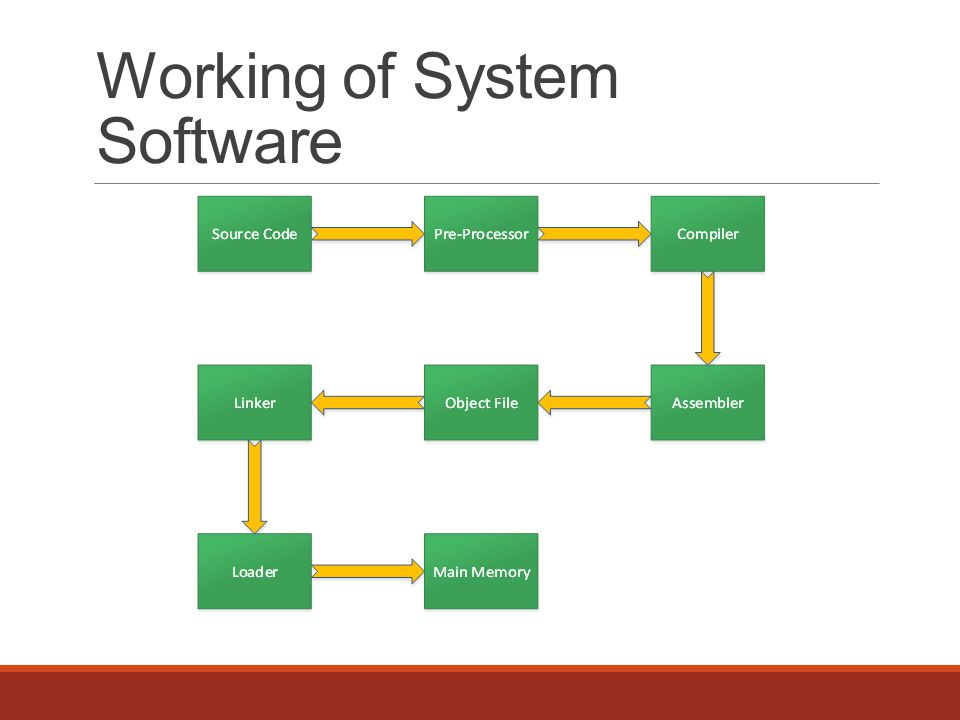 Working of System Software