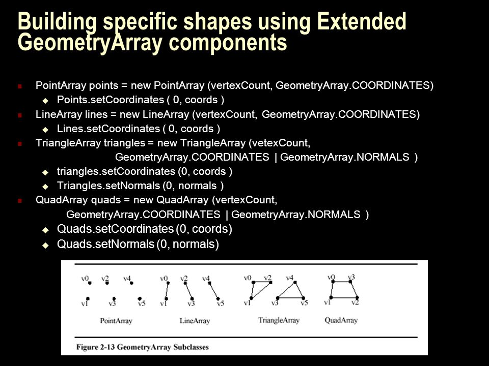 Building specific shapes using Extended GeometryArray components PointArray points = new PointArray (vertexCount, GeometryArray.COORDINATES)  Points.setCoordinates ( 0, coords ) LineArray lines = new LineArray (vertexCount, GeometryArray.COORDINATES)  Lines.setCoordinates ( 0, coords ) TriangleArray triangles = new TriangleArray (vetexCount, GeometryArray.COORDINATES | GeometryArray.NORMALS )  triangles.setCoordinates (0, coords )  Triangles.setNormals (0, normals ) QuadArray quads = new QuadArray (vertexCount, GeometryArray.COORDINATES | GeometryArray.NORMALS )  Quads.setCoordinates (0, coords)  Quads.setNormals (0, normals)