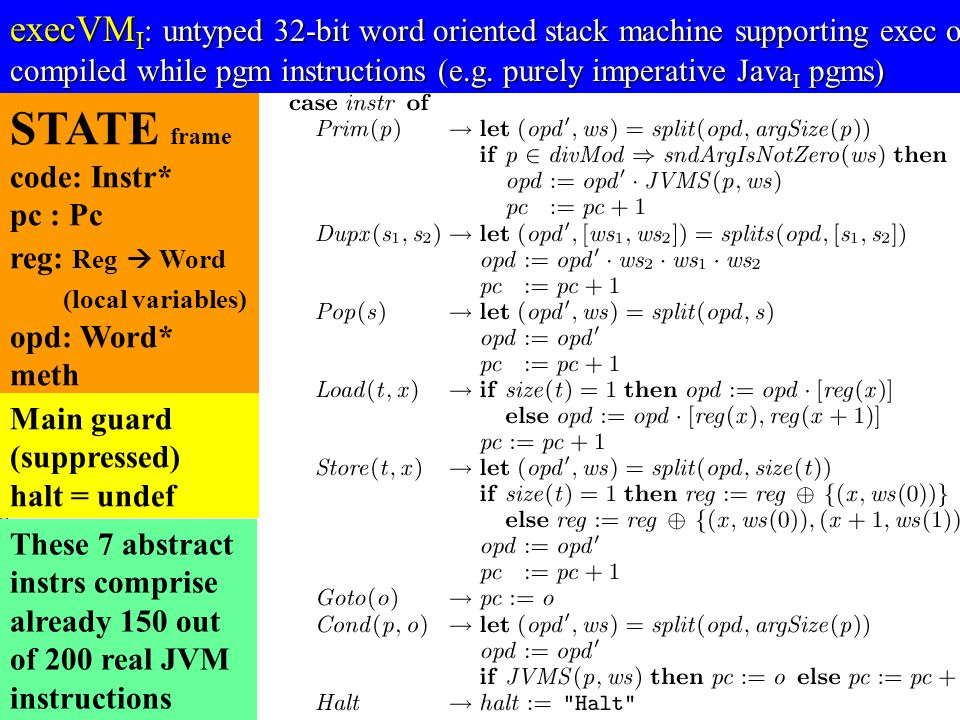 © Egon Börger: Decomposing & Layering JVM 12 STATE frame code: Instr* pc : Pc reg: Reg  Word (local variables) opd: Word* meth execVM I : untyped 32-bit word oriented stack machine supporting exec of compiled while pgm instructions (e.g.