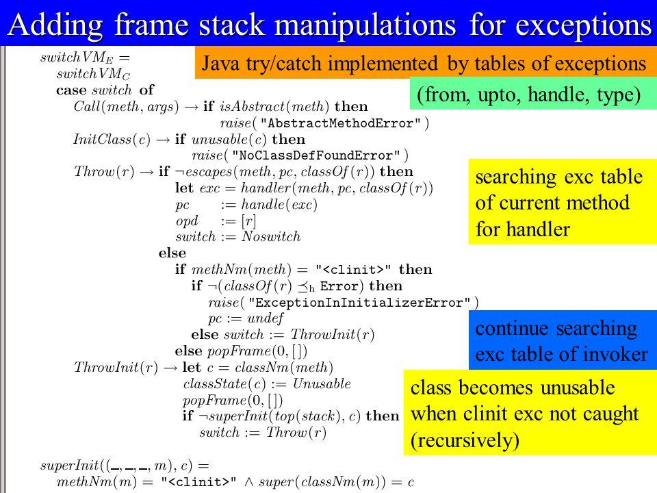 © Egon Börger: Decomposing & Layering JVM 18 Adding frame stack manipulations for exceptions Java try/catch implemented by tables of exceptions (from, upto, handle, type) continue searching exc table of invoker searching exc table of current method for handler class becomes unusable when clinit exc not caught (recursively)
