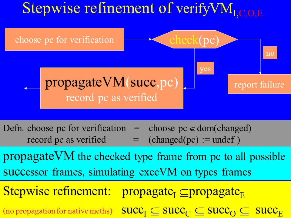 © Egon Börger: Decomposing & Layering JVM 38 Stepwise refinement of verifyVM I,C,O,E propagateVM the checked type frame from pc to all possible succ essor frames, simulating execVM on types frames Stepwise refinement: propagate I  propagate E (no propagation for native meths) succ I  succ C  succ O  succ E check(pc) report failure no choose pc for verification propagateVM(succ,pc) record pc as verified yes Defn.