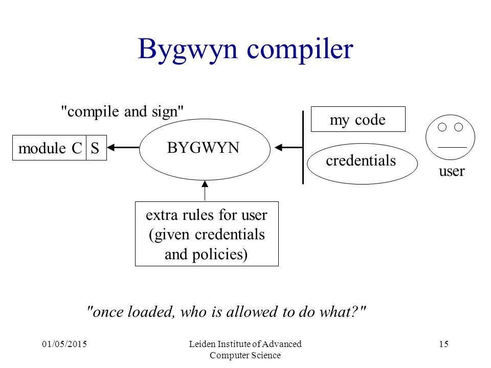 01/05/2015Leiden Institute of Advanced Computer Science 15 Bygwyn compiler BYGWYN my code credentials user extra rules for user (given credentials and policies) module C S once loaded, who is allowed to do what? compile and sign