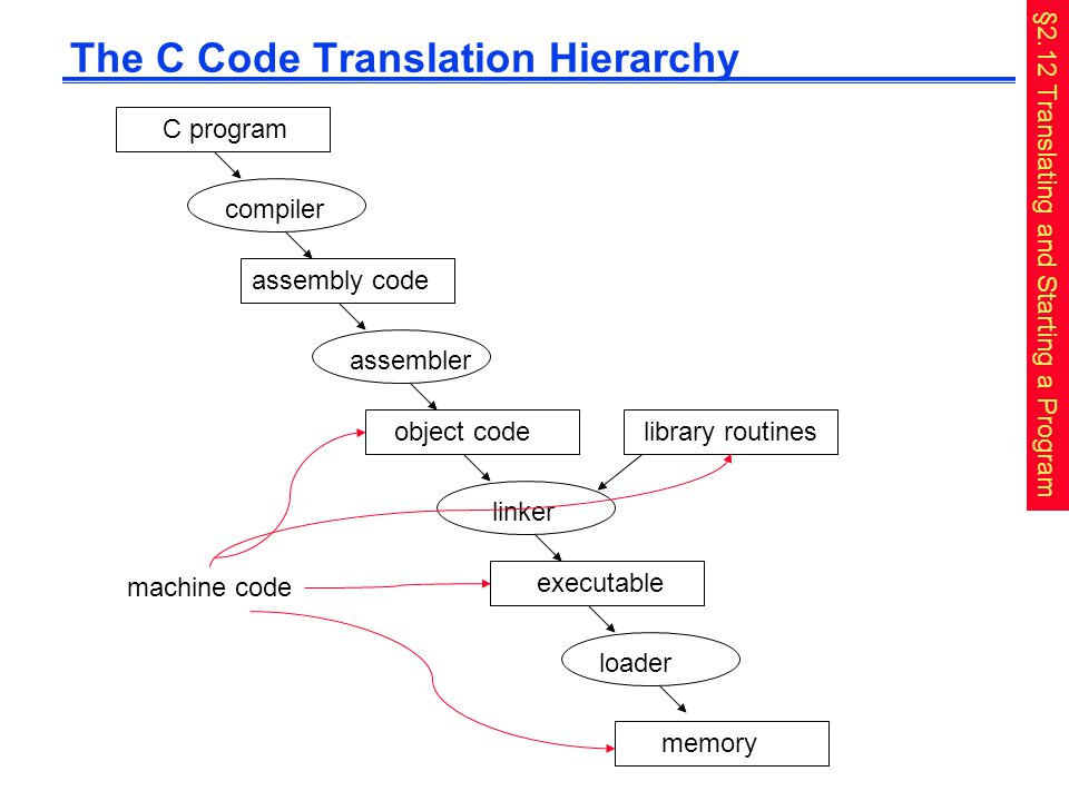 The C Code Translation Hierarchy C program compiler assembly code assembler object code library routines executable linkerloader memory machine code §