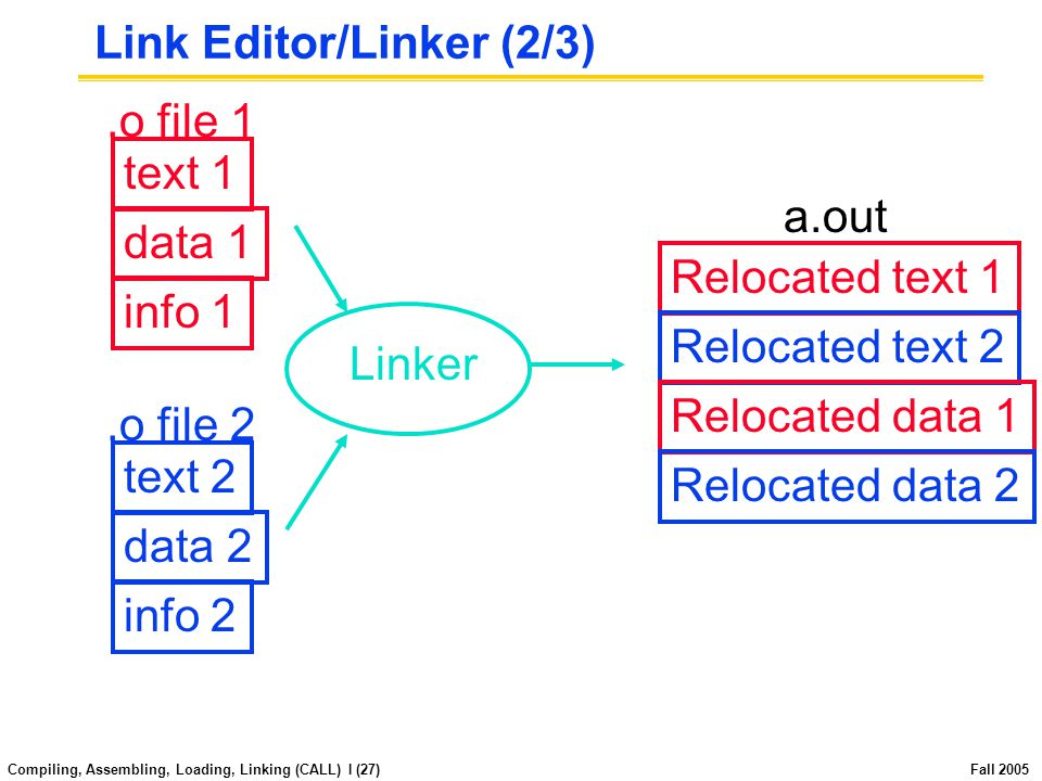 Compiling, Assembling, Loading, Linking (CALL) I (26) Fall 2005 Link Editor/Linker (1/3) Input: Object Code, information tables (e.g., foo.o for MIPS) Output: Executable Code (e.g., a.out for MIPS) Combines several object (.o) files into a single executable ( linking ) Enable Separate Compilation of files Changes to one file do not require recompilation of whole program -Windows NT source is >40 M lines of code.