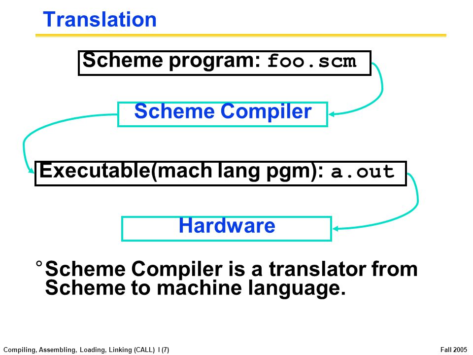 Compiling, Assembling, Loading, Linking (CALL) I (6) Fall 2005 Interpretation Scheme program: foo.scm Scheme Interpreter
