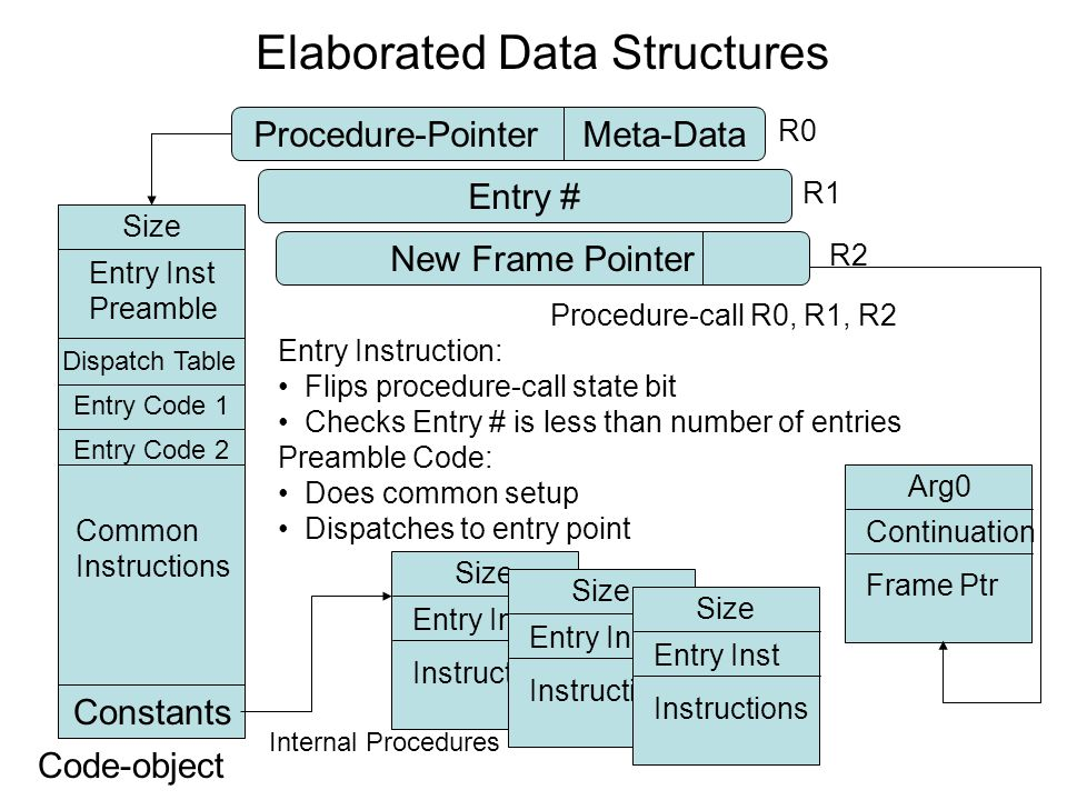 Elaborated Data Structures Procedure-PointerMeta-Data Code-object Size Entry # Entry Inst Preamble R1 Dispatch Table Entry Code 2 Constants Common Instructions Size Entry Inst Instructions Size Entry Inst Instructions Size Entry Inst Instructions Internal Procedures Entry Code 1 R0 Procedure-call R0, R1, R2 Entry Instruction: Flips procedure-call state bit Checks Entry # is less than number of entries Preamble Code: Does common setup Dispatches to entry point New Frame Pointer R2 Arg0 Continuation Frame Ptr