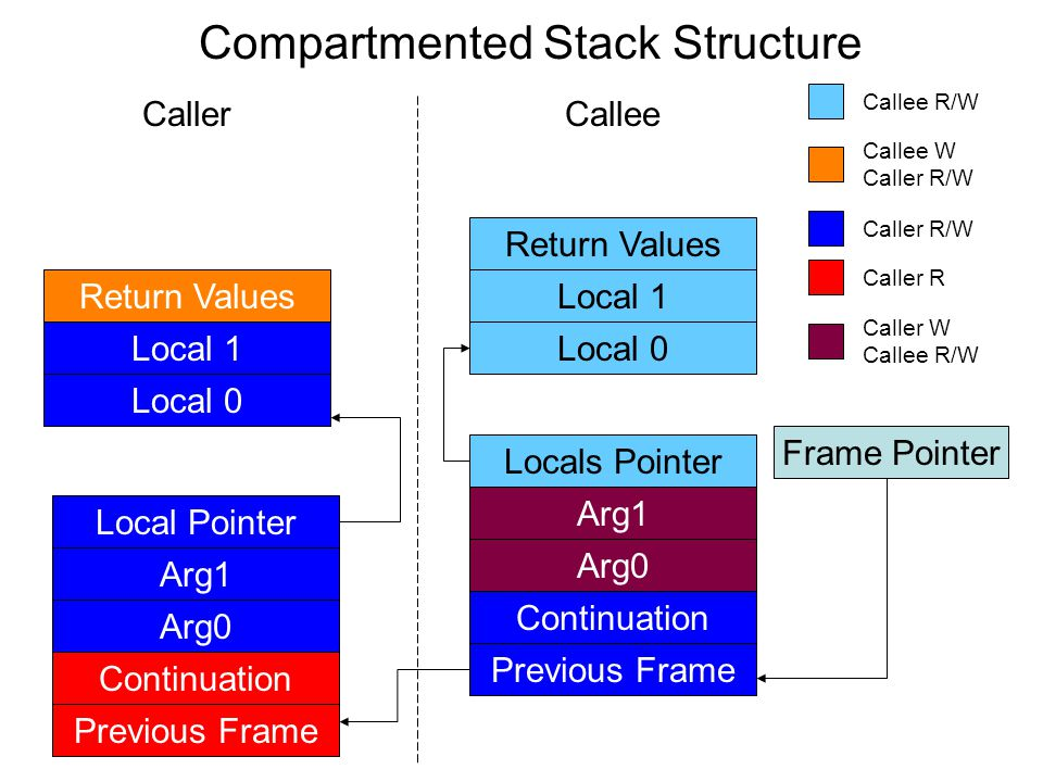 Compartmented Stack Structure Frame Pointer Previous Frame Continuation Arg0 Arg1 Local Pointer Previous Frame Continuation Arg0 Arg1 Locals Pointer R