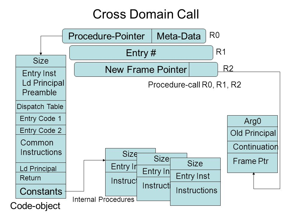 Cross Domain Call Procedure-PointerMeta-Data Code-object Size Entry # Entry Inst Ld Principal Preamble R1 Dispatch Table Entry Code 2 Constants Common