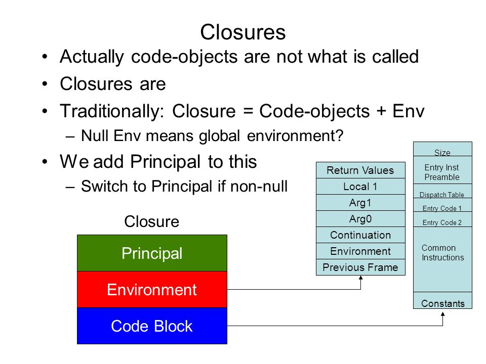 Closures Actually code-objects are not what is called Closures are Traditionally: Closure = Code-objects + Env –Null Env means global environment? We
