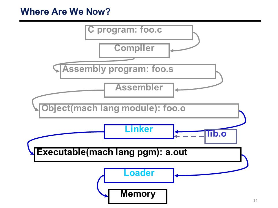 14 Where Are We Now? C program: foo.c Assembly program: foo.s Executable(mach lang pgm): a.out Compiler Assembler Linker Loader Memory Object(mach lan